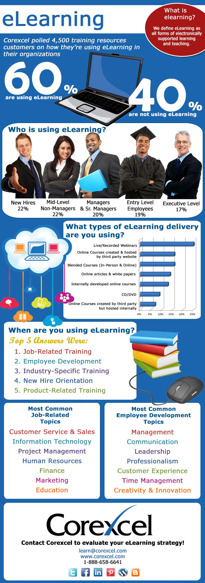 Corexcel eLearning Infographic
